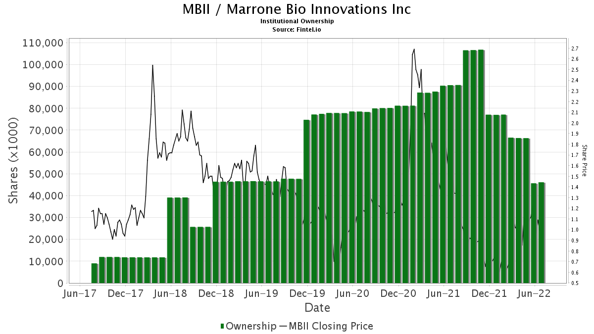 MBII / Marrone Bio Innovations, Inc. Institutional Ownership