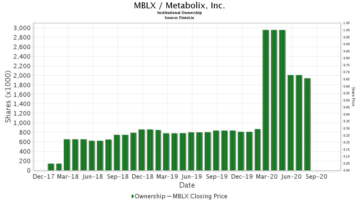MBLX / Metabolix, Inc. Institutional Ownership