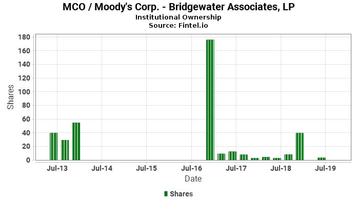 Bridgewater Associates, LP reports 33.72% decrease in  ownership of MCO / Moody's Corp.