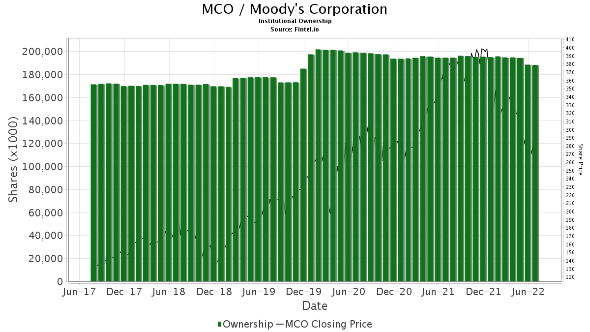 MCO / Moody's Corp. Institutional Ownership