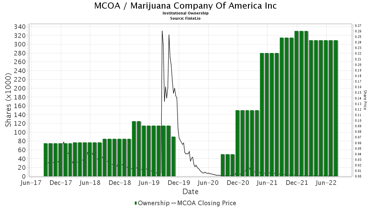 MCOA / Marijuana Company of America, Inc. Institutional Ownership