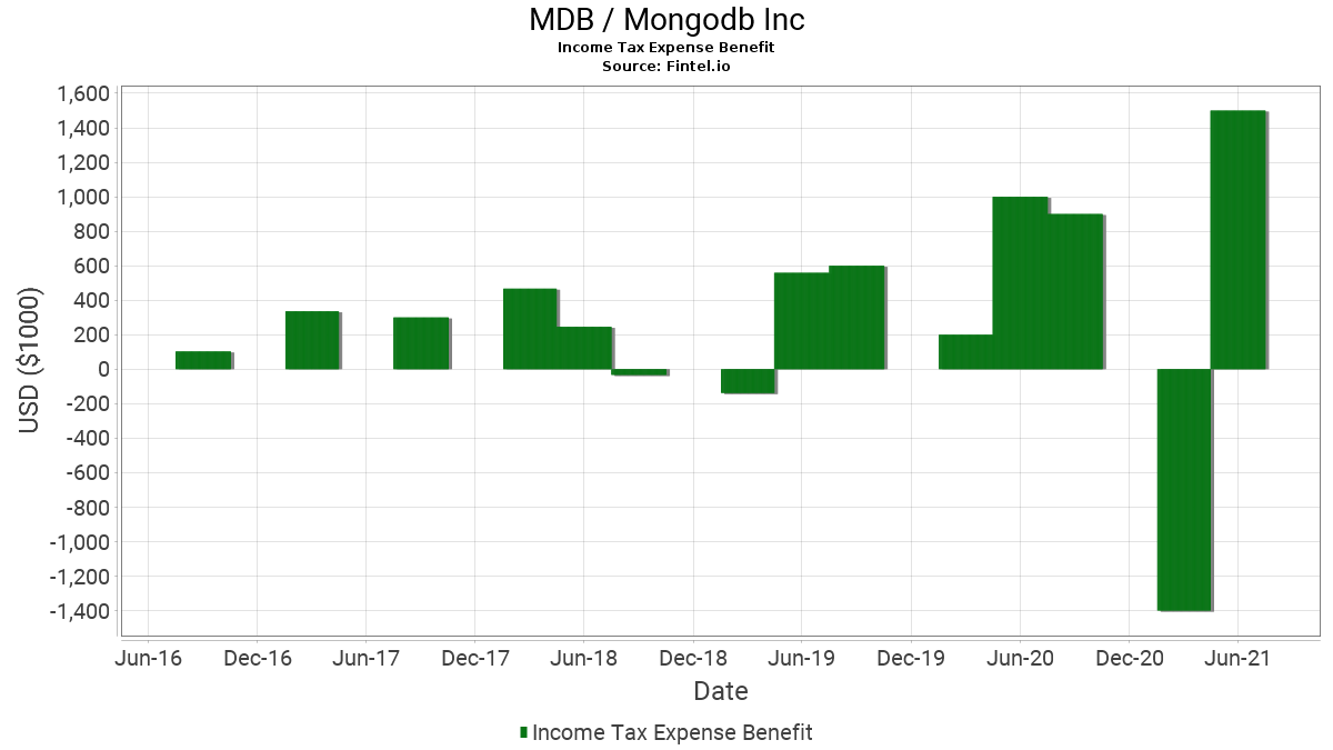 mdb mongodb income tax expense benefit history and chart fintel io
