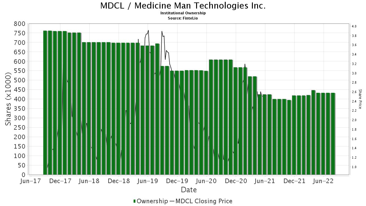 MDCL / Medicine Man Technologies Inc. Institutional Ownership