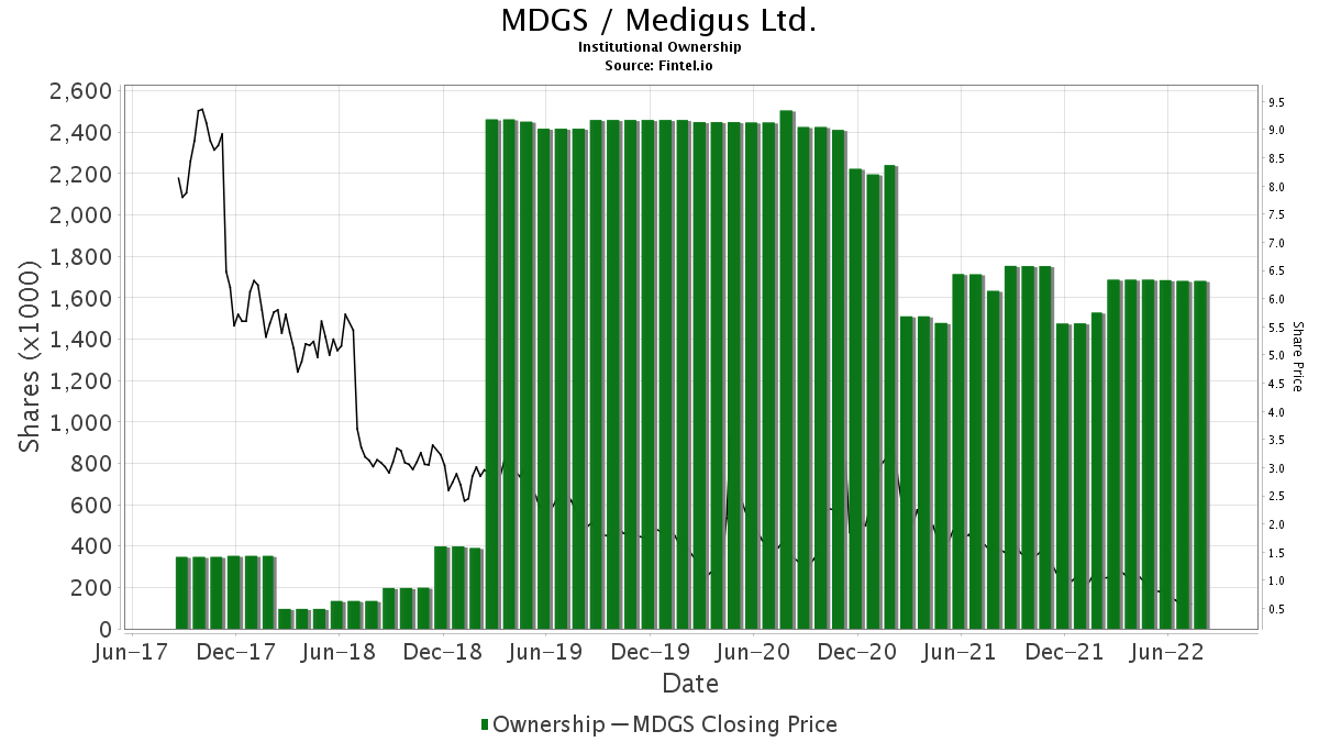 MDGS / Medigus Ltd. Institutional Ownership