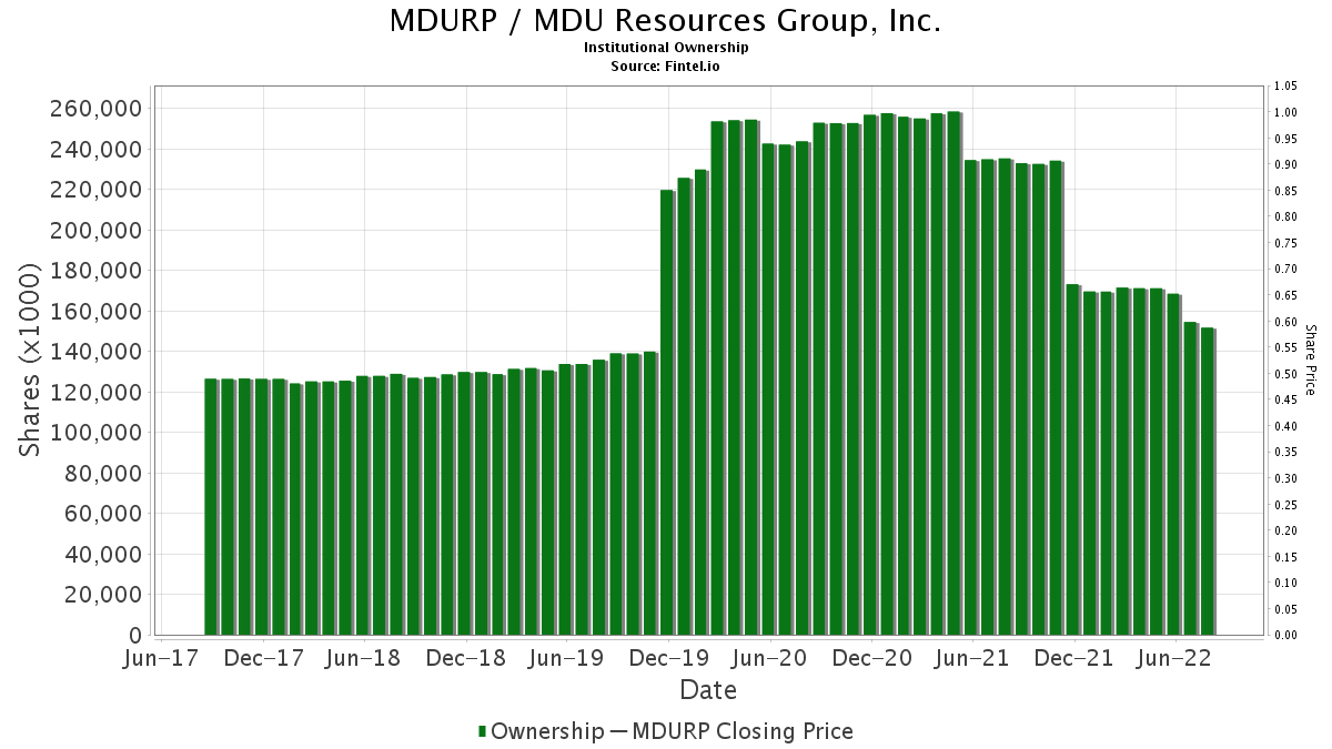 MDURP / MDU Resources Group, Inc. Institutional Ownership