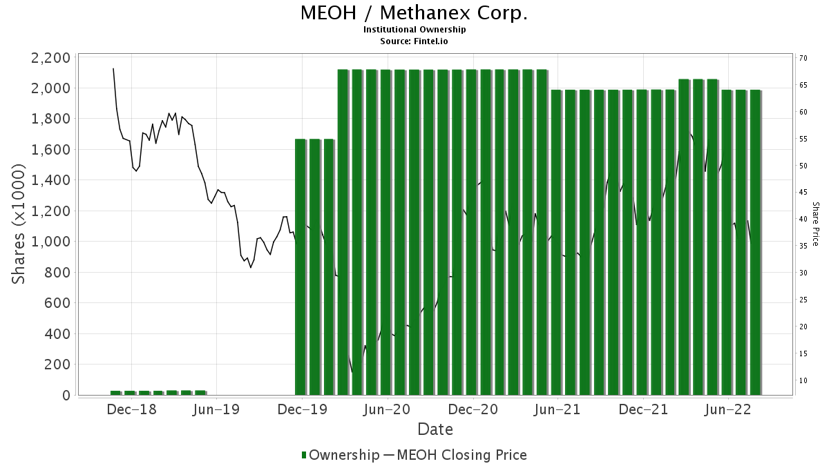 MEOH / Methanex Corp. Institutional Ownership