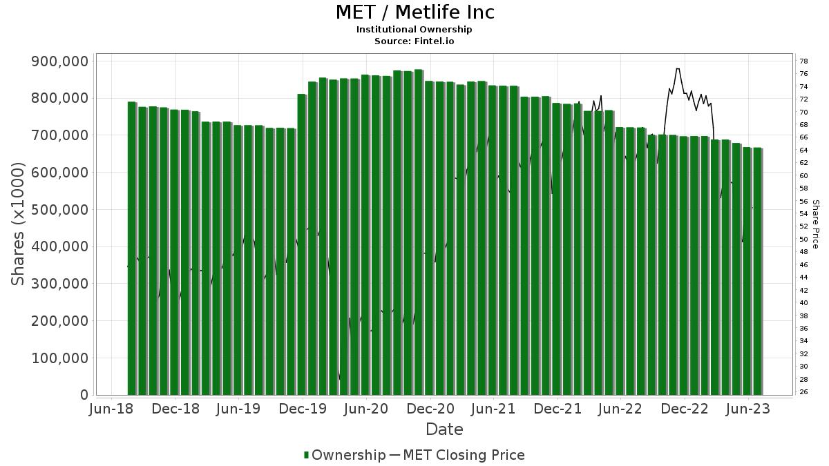 MET / MetLife, Inc. Institutional Ownership