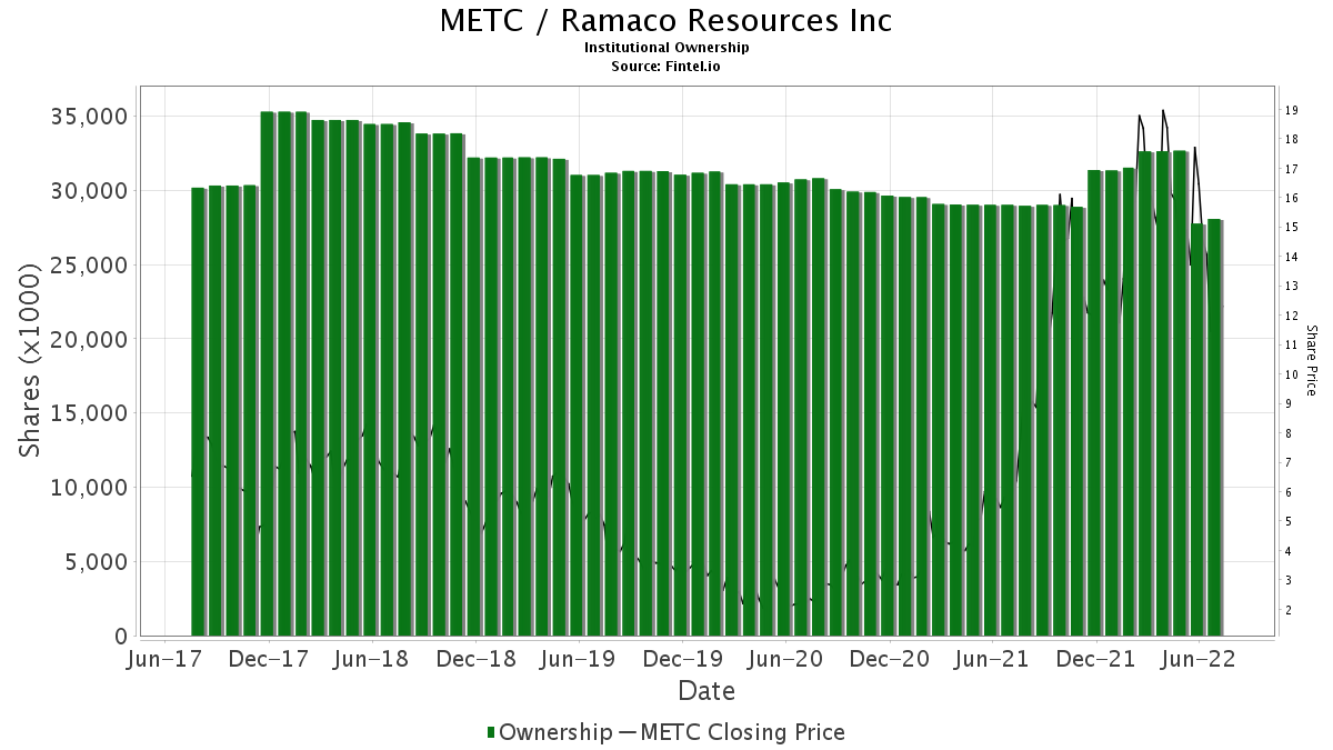 METC / Ramaco Resources, Inc. Institutional Ownership
