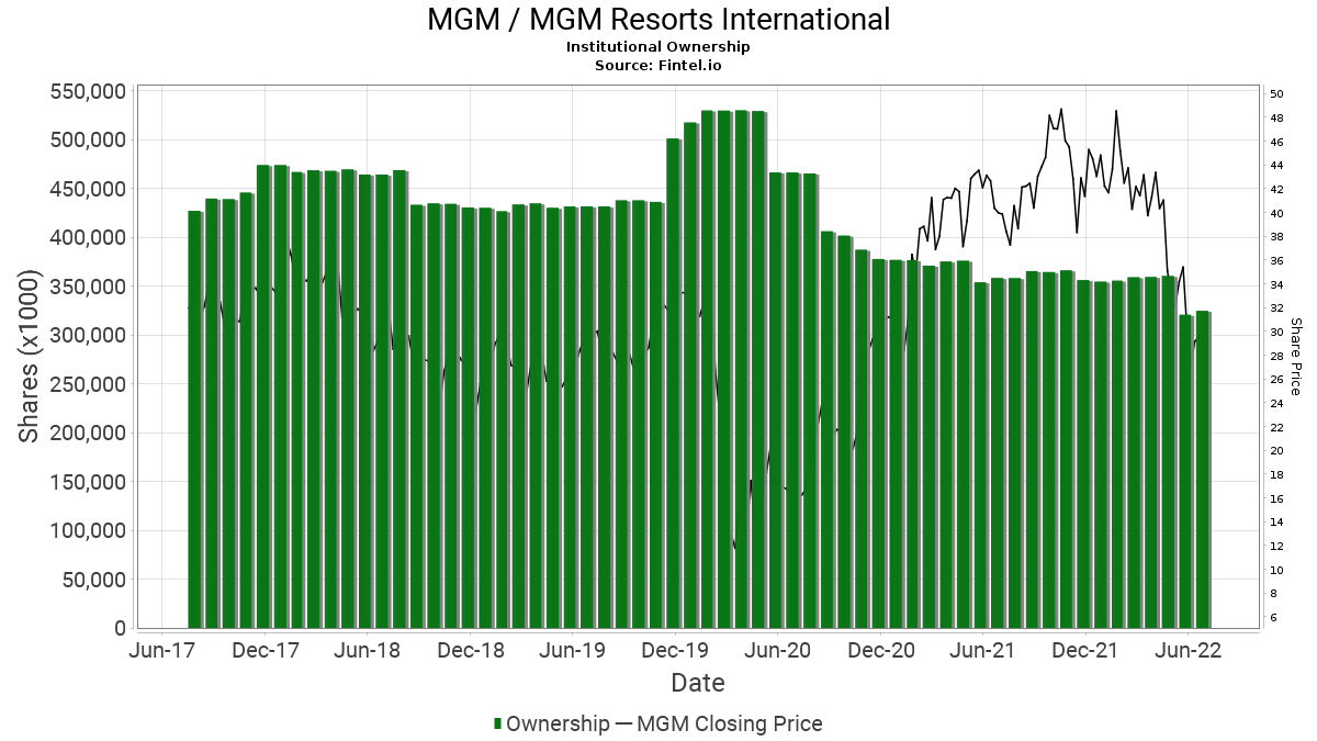MGM / MGM Resorts International Institutional Ownership