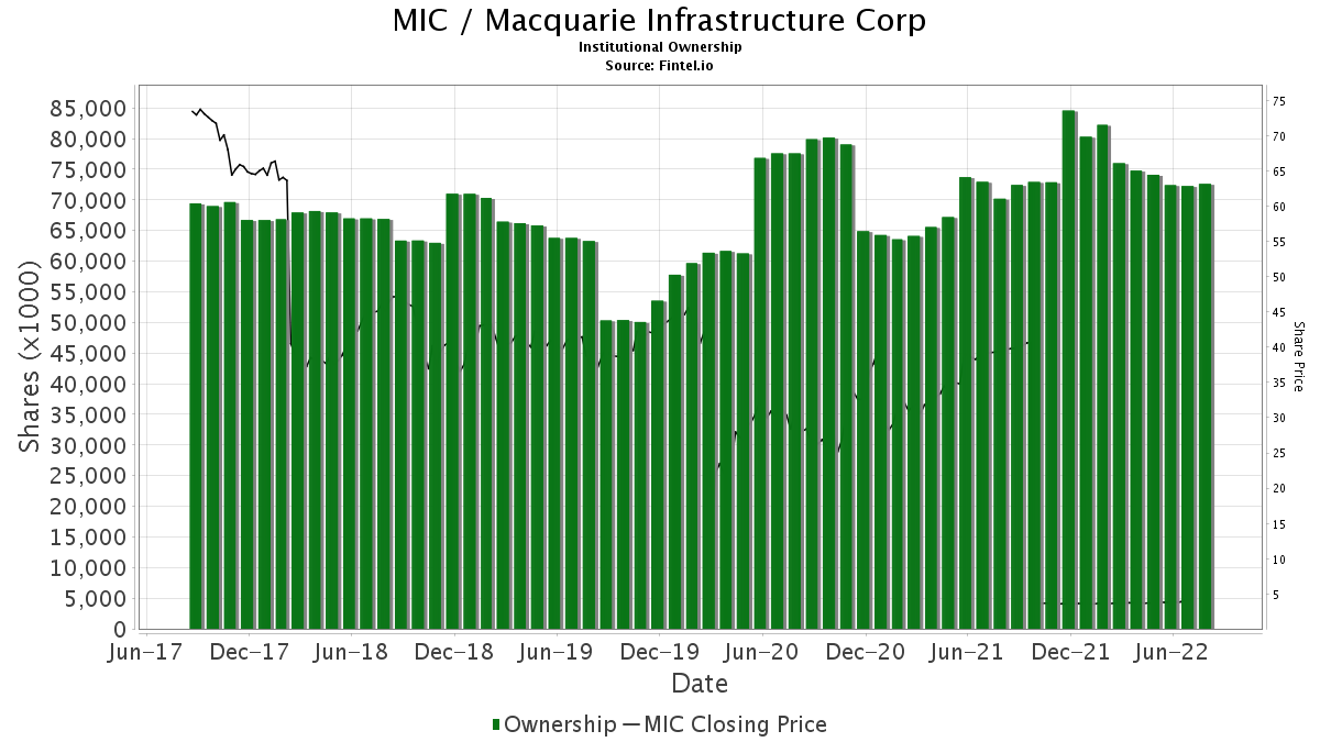 MIC / Macquarie Infrastructure Company LLC Institutional Ownership