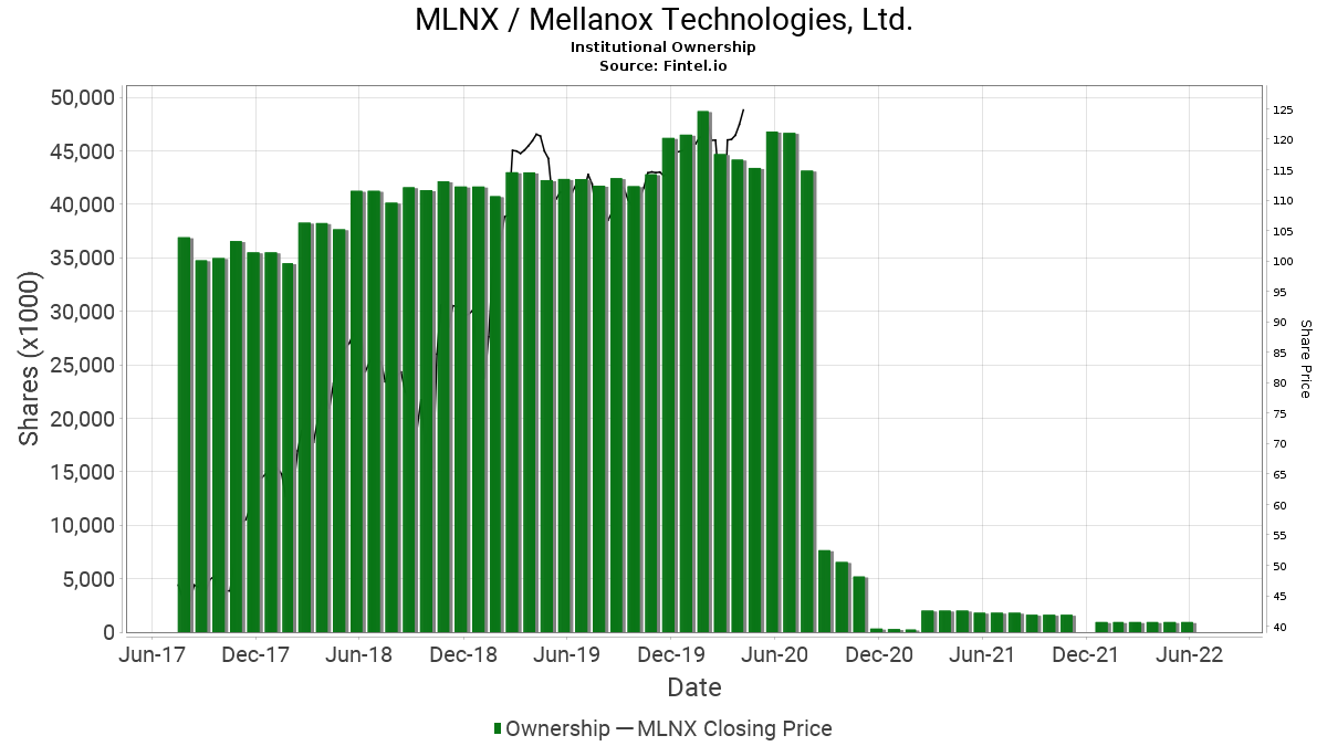 MLNX / Mellanox Technologies, Ltd. Institutional Ownership
