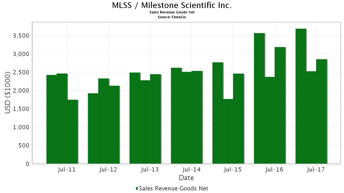 MLSS Sales Revenue Goods Net - Milestone Scientific Inc