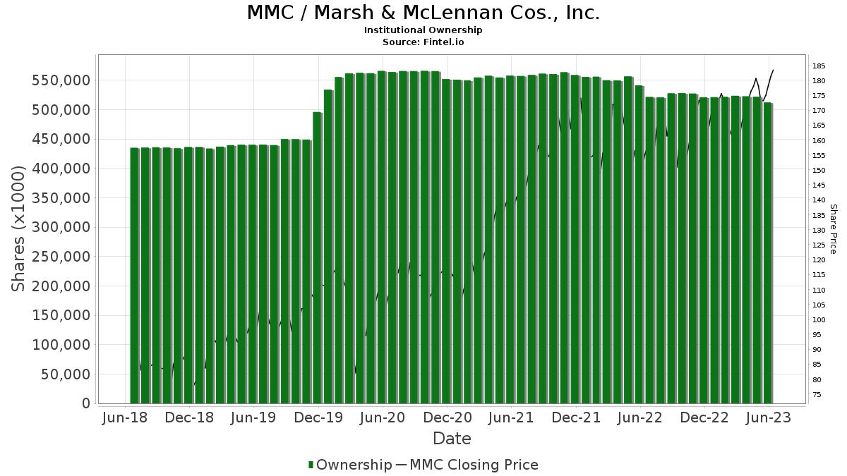 MMC / Marsh & McLennan Companies, Inc. Institutional Ownership