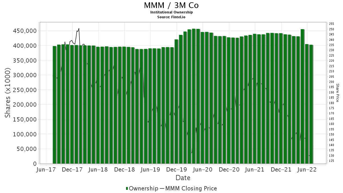 MMM / 3M Co. Institutional Ownership