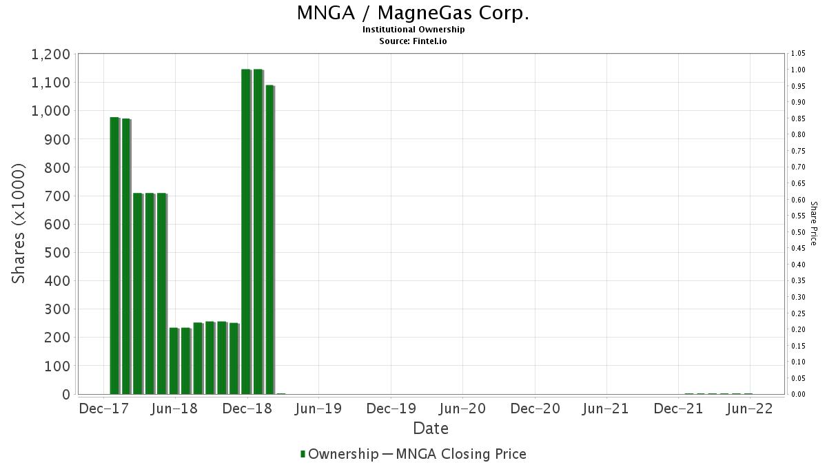 MNGA / MagneGas Corp. Institutional Ownership