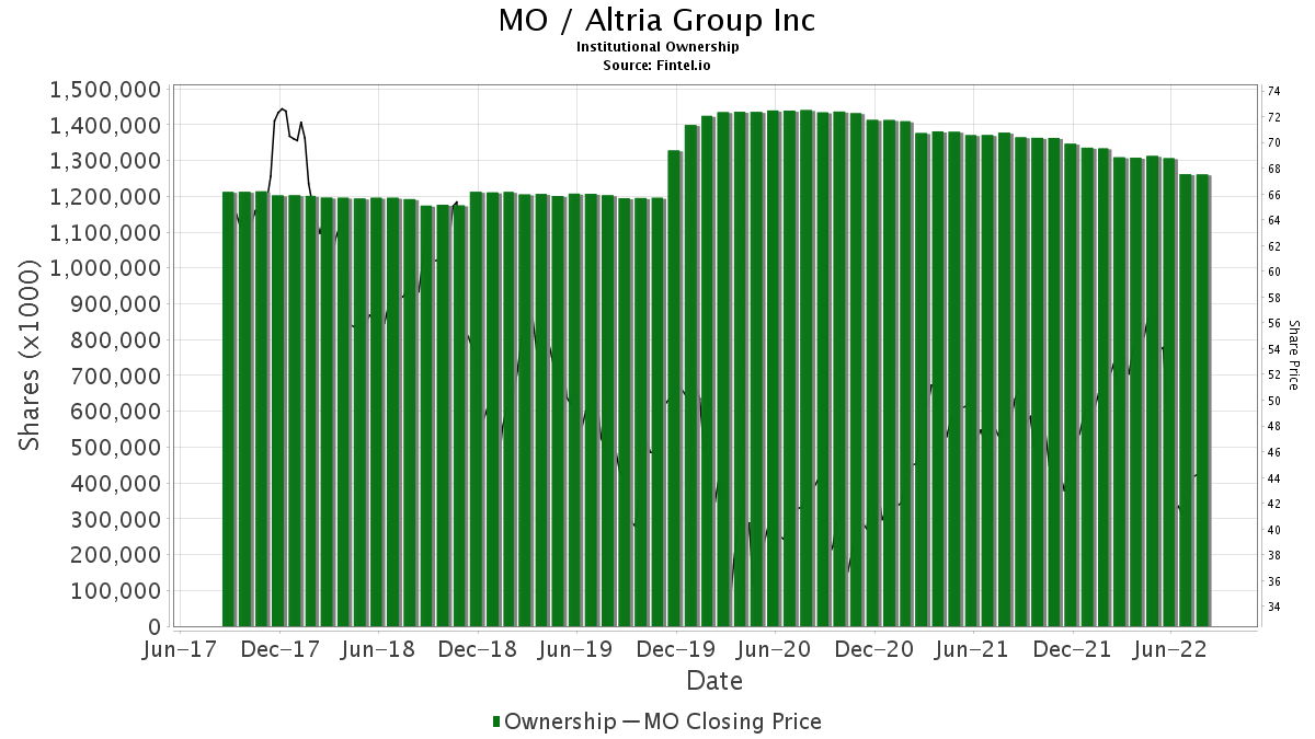 MO / Altria Group, Inc. Institutional Ownership