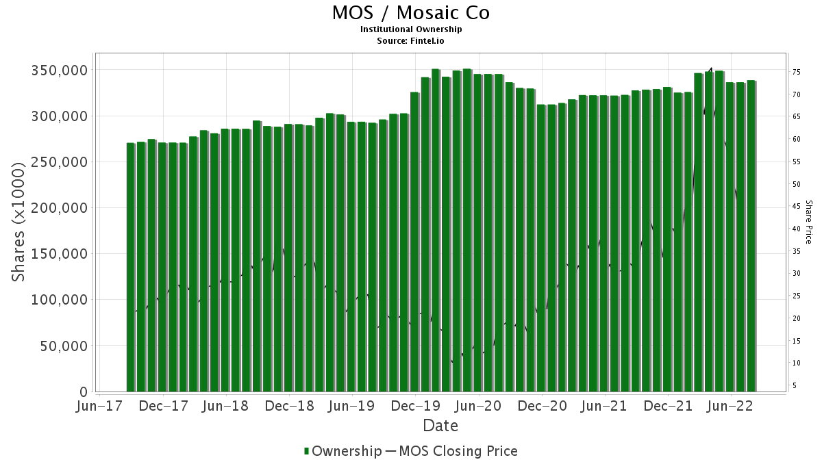 MOS / Mosaic Company Institutional Ownership