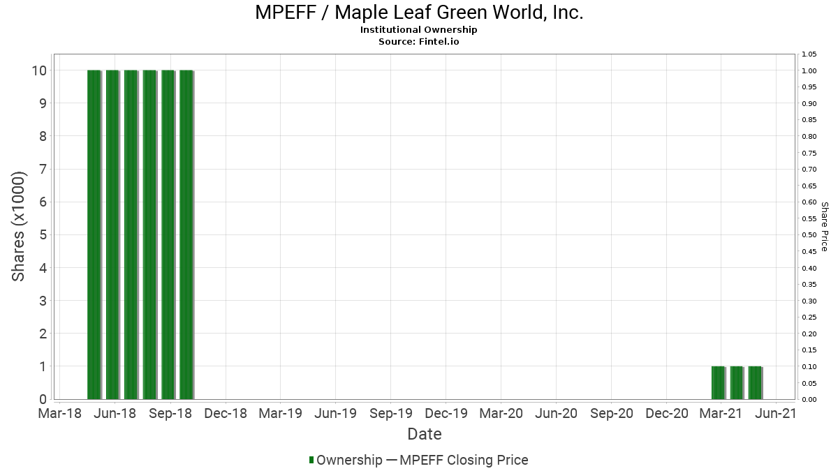 MPEFF / Maple Leaf Green World, Inc. Institutional Ownership