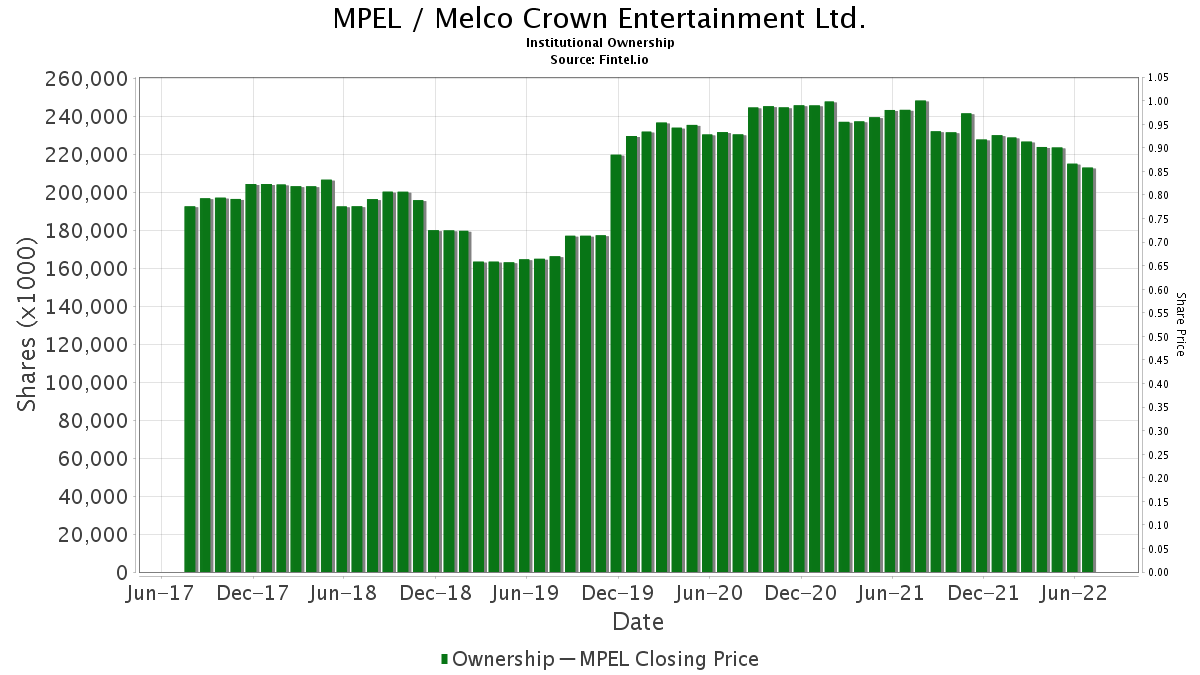 MPEL / Melco Crown Entertainment Ltd. Institutional Ownership
