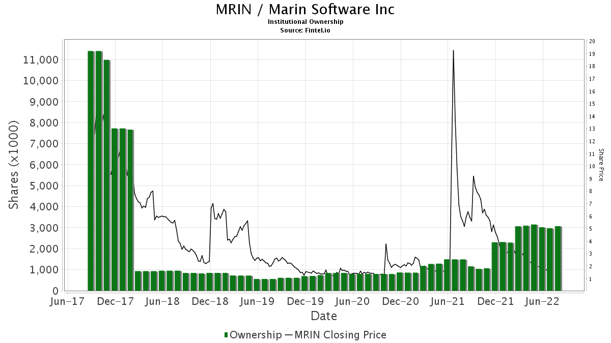MRIN / Marin Software Inc. Institutional Ownership