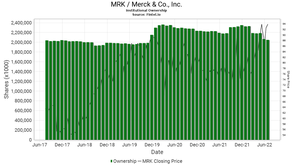 MRK / Merck & Co., Inc. Institutional Ownership