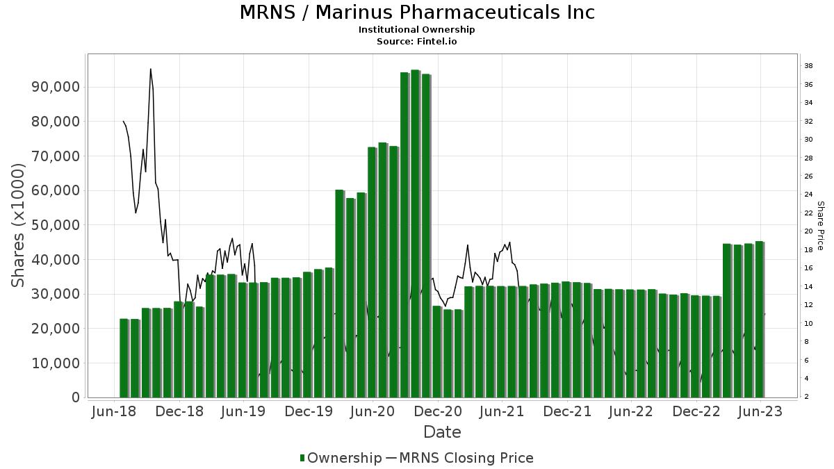 MRNS / Marinus Pharmaceuticals, Inc. Institutional Ownership