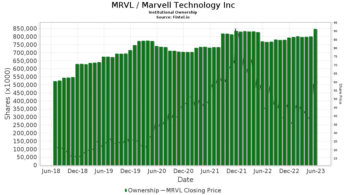 MRVL / Marvell Technology Group Ltd. Institutional Ownership