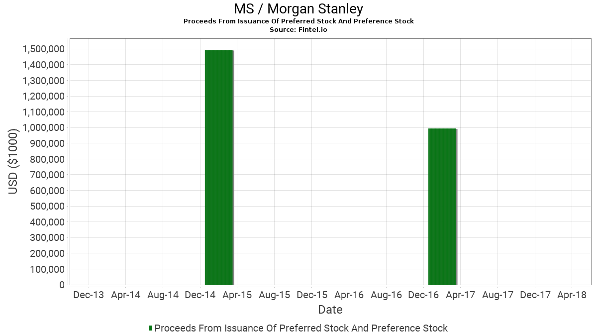 Ms Morgan Stanley Proceeds From Issuance Of Preferred