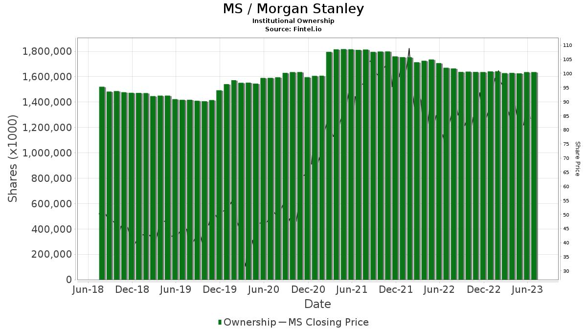 MS / Morgan Stanley Institutional Ownership