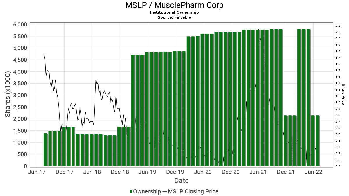 MSLP / MusclePharm Corp. Institutional Ownership