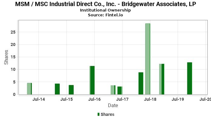 Bridgewater Associates, LP reports 222.28% increase in  ownership of MSM / MSC Industrial Direct Co., Inc.