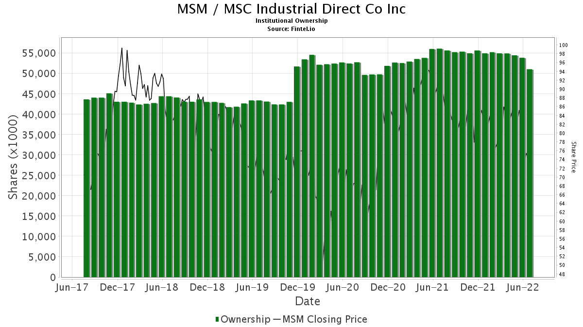 MSM / MSC Industrial Direct Co., Inc. Institutional Ownership
