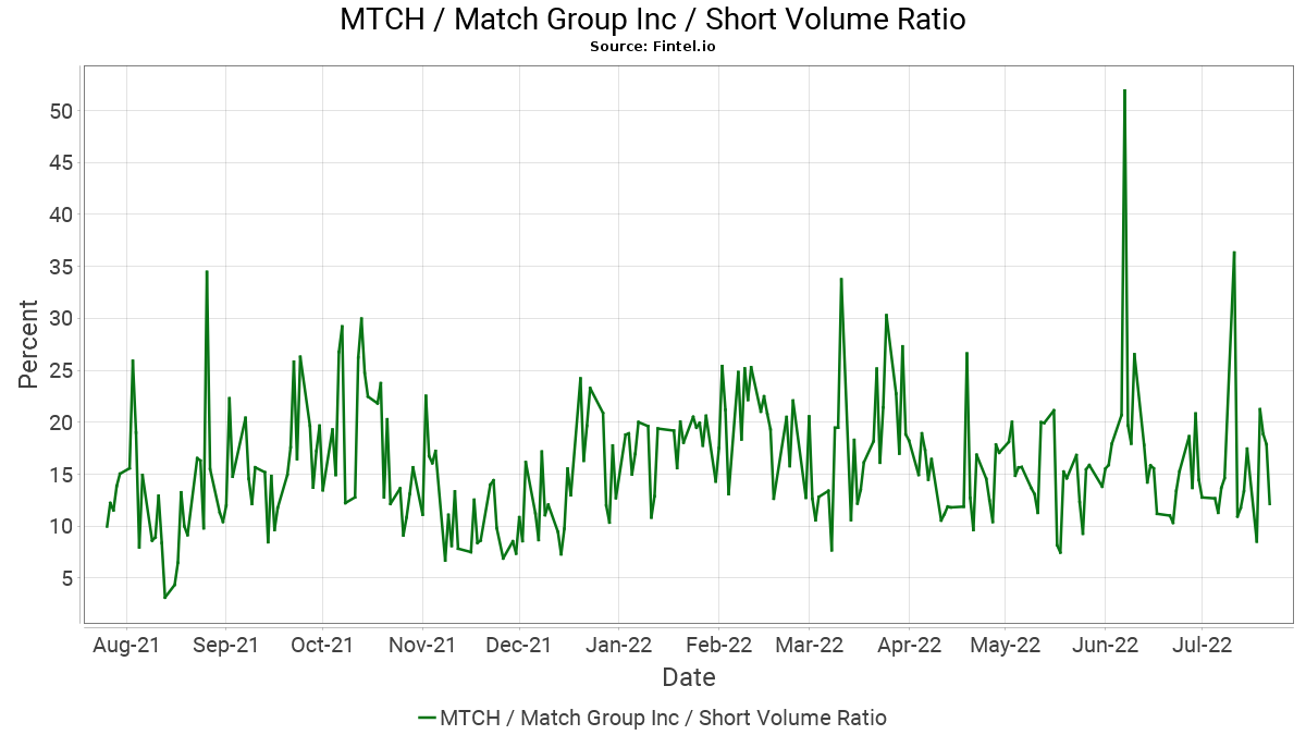 MTCH Short Interest / Match Group, Inc