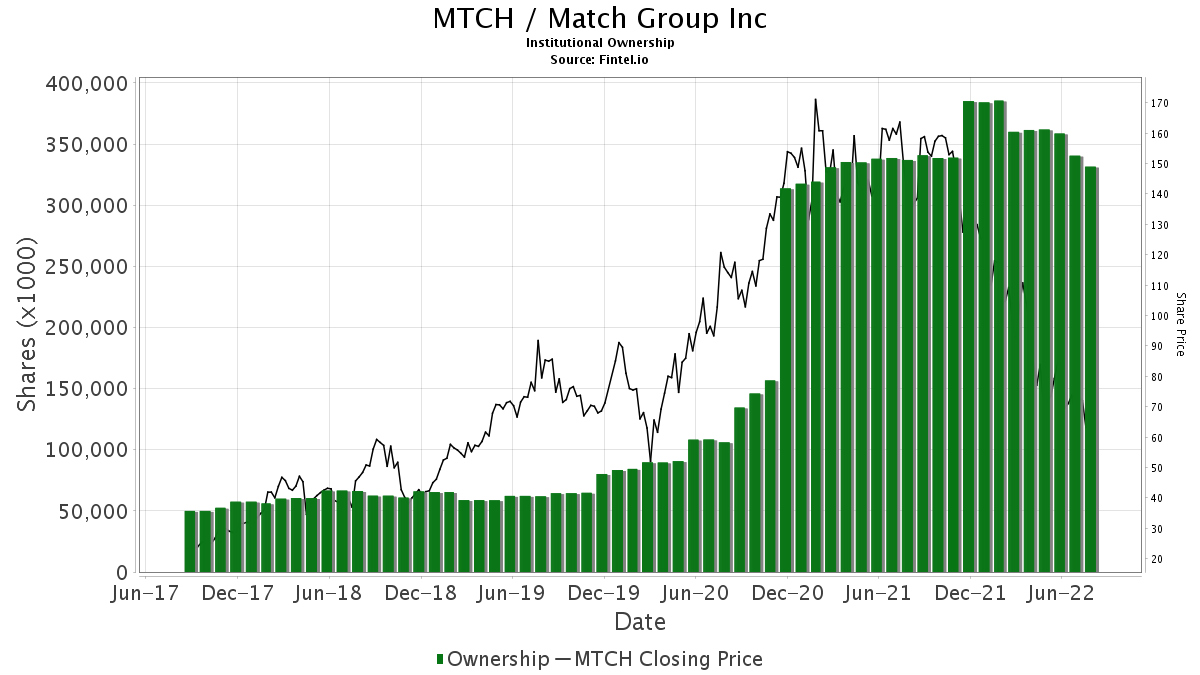 MTCH Institutional Ownership - Match Group, Inc  Stock