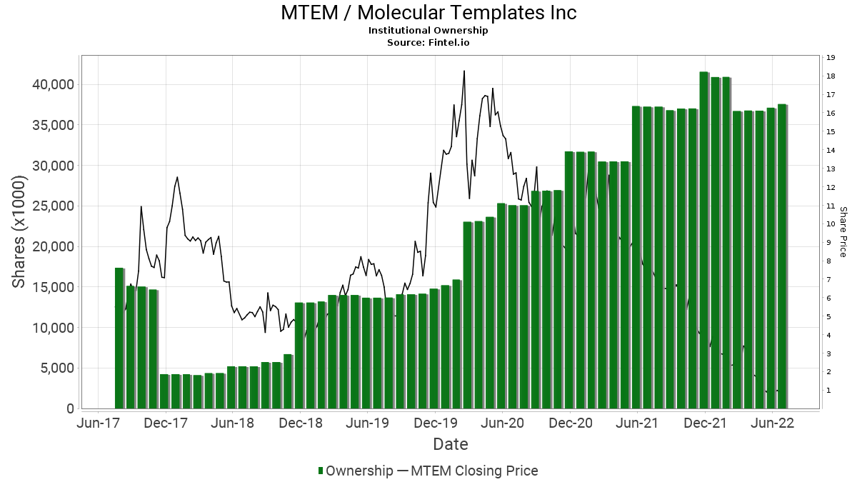 MTEM / Molecular Templates, Inc. - Stock Institutional Ownership and ...
