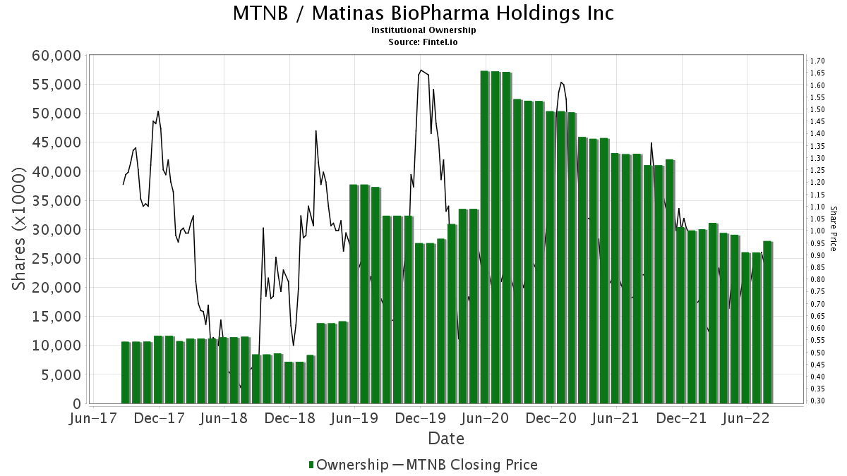 MTNB / Matinas Biopharma Holdings, Inc. Institutional Ownership