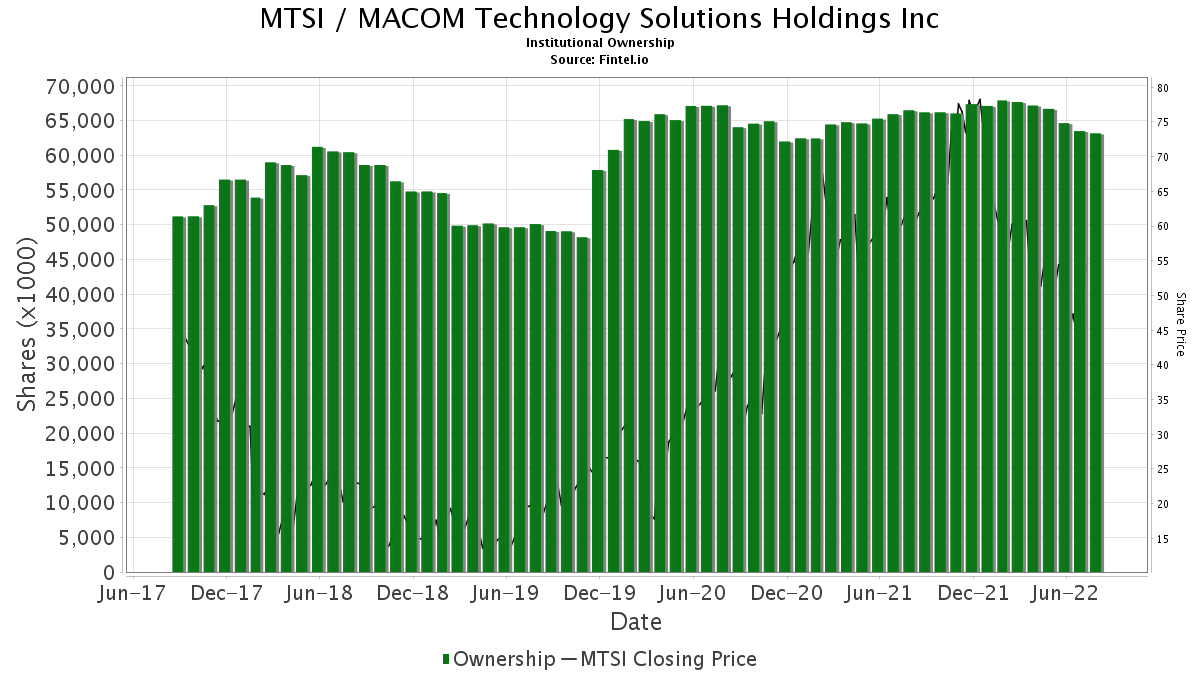 MTSI / MACOM Technology Solutions Holdings, Inc. Institutional Ownership