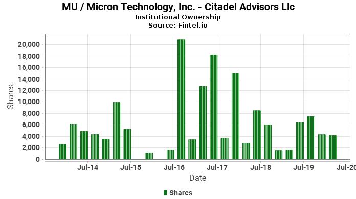 Citadel Advisors Llc reports 287 33% increase in ownership