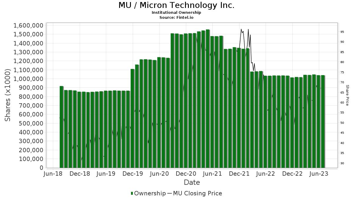 MU / Micron Technology, Inc. Institutional Ownership