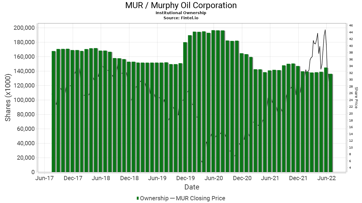 MUR / Murphy Oil Corp. Institutional Ownership