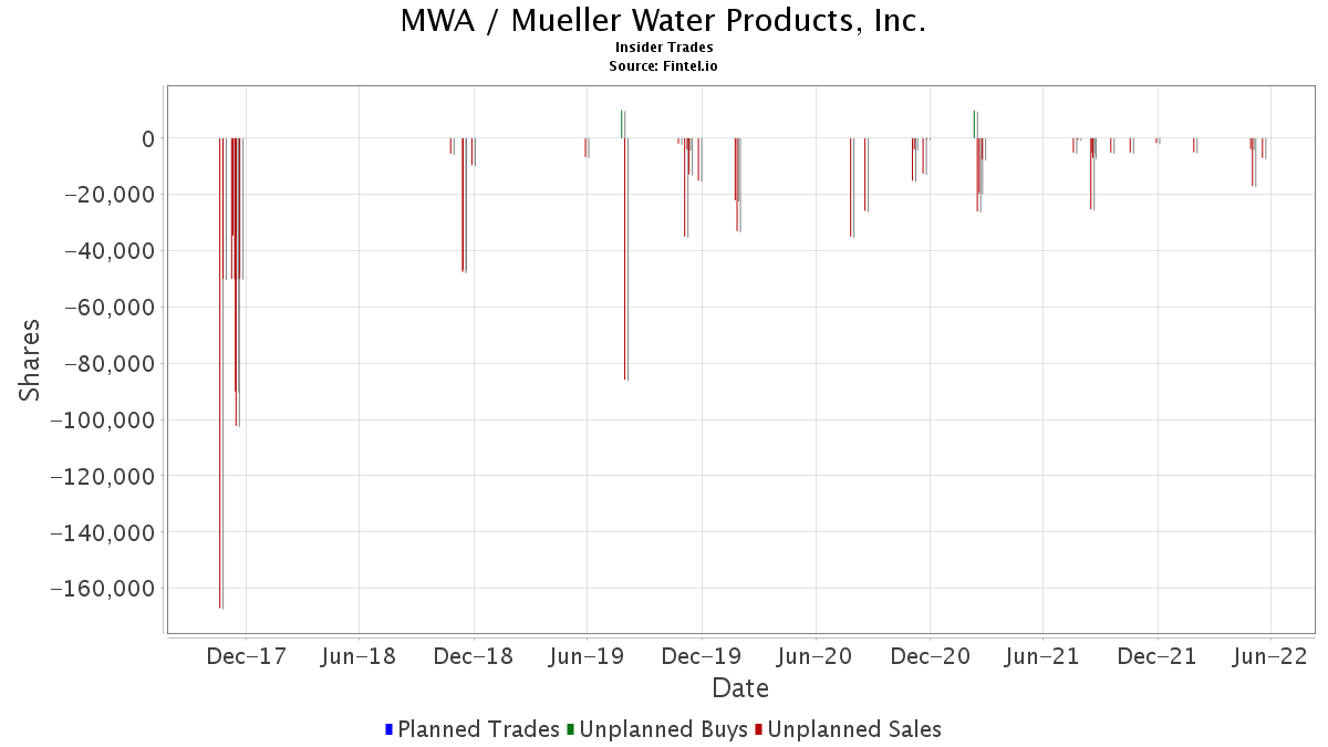 MWA Insider Trading and Ownership - Mueller Water Products, Inc