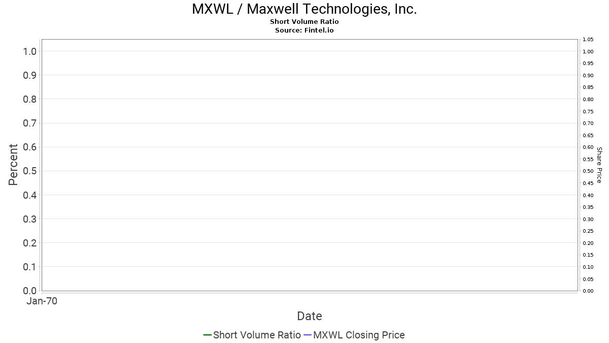 MXWL / Maxwell Technologies, Inc  - Short Interest and