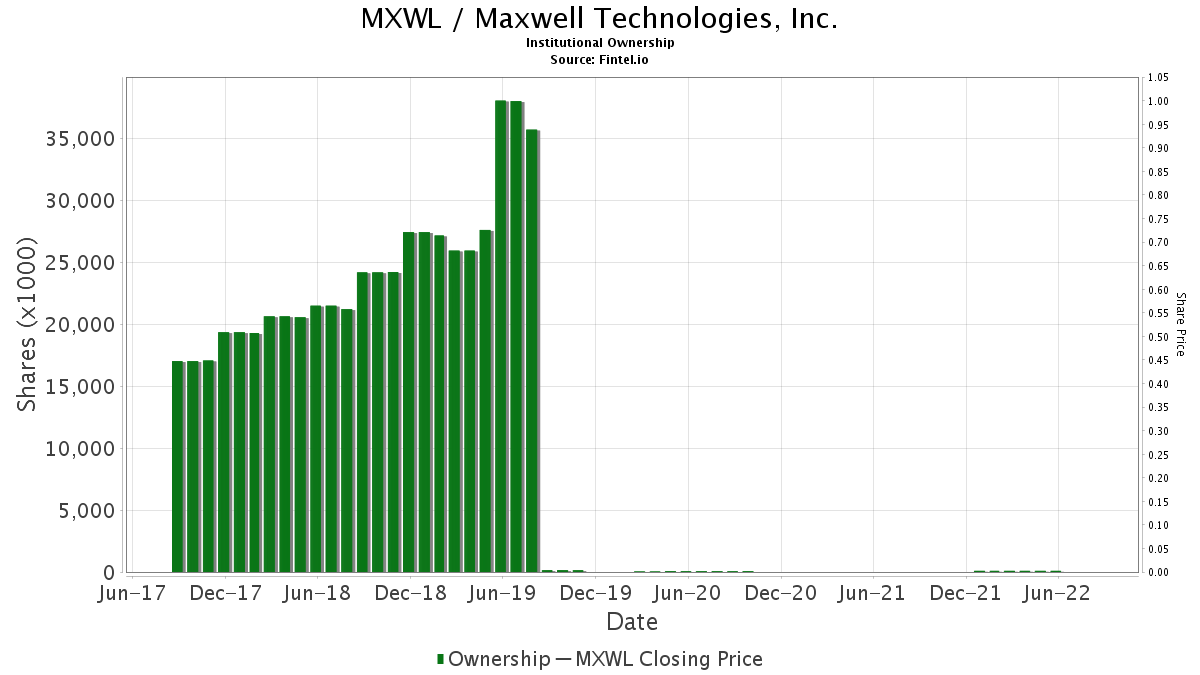MXWL Institutional Ownership - Maxwell Technologies, Inc  Stock