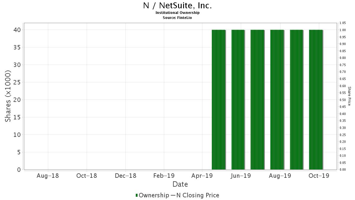 N / NetSuite, Inc. Institutional Ownership