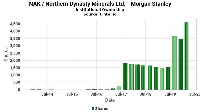 Morgan Stanley reports 3 10% increase in ownership of NAK