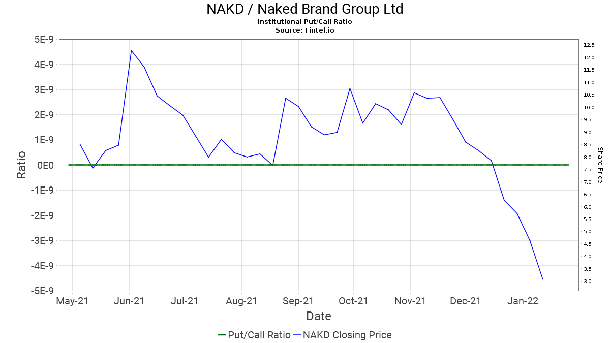 Naked Brand Group Limited [NAKD] is 226.25% higher this