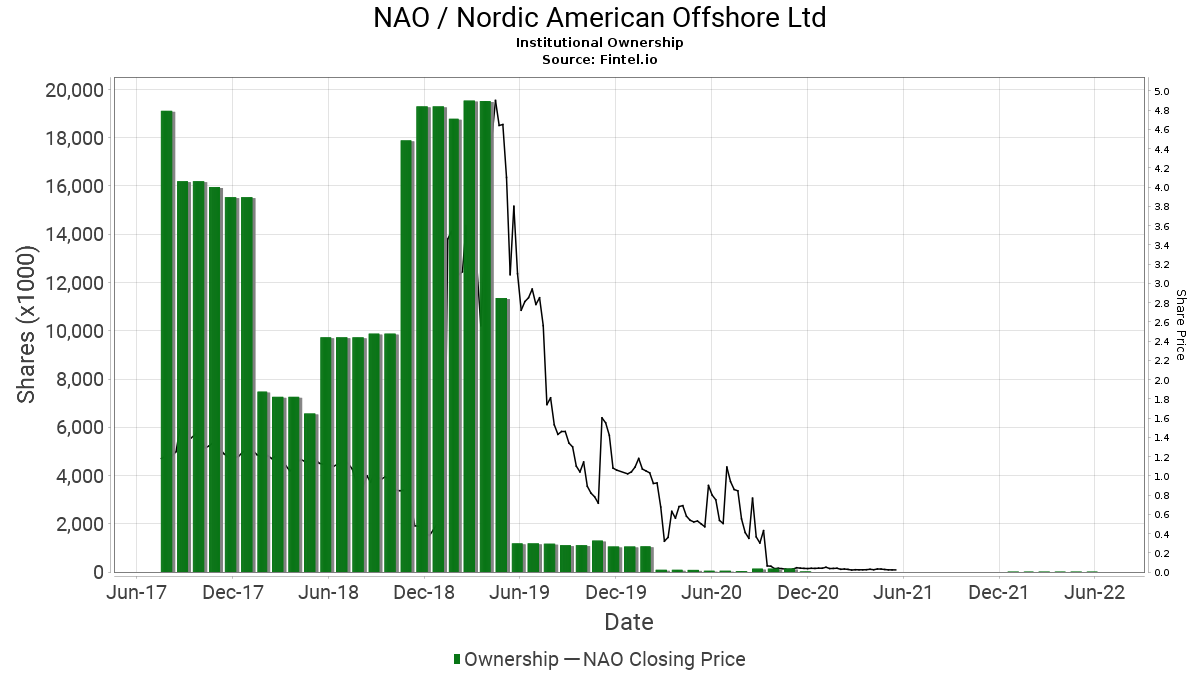 NAO / Nordic American Offshore Ltd Institutional Ownership