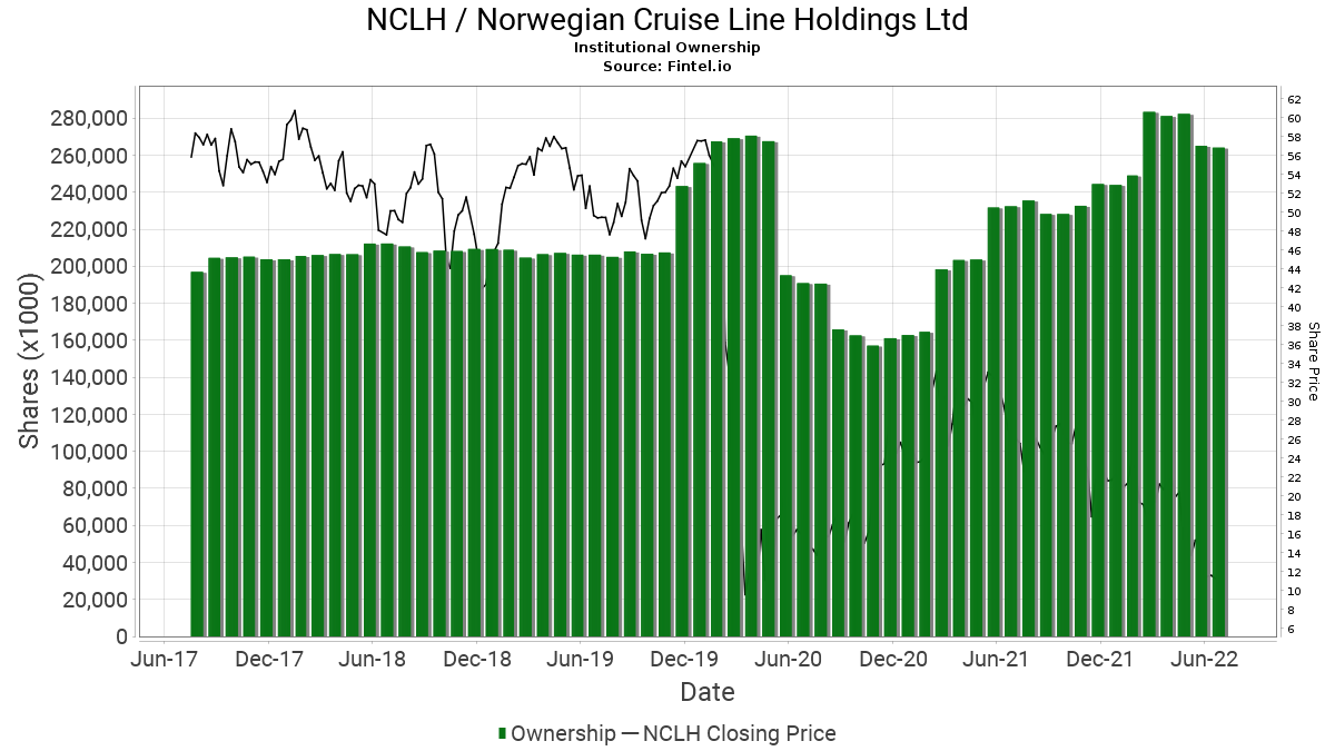 NCLH / Norwegian Cruise Line Holdings Ltd Institutional Ownership