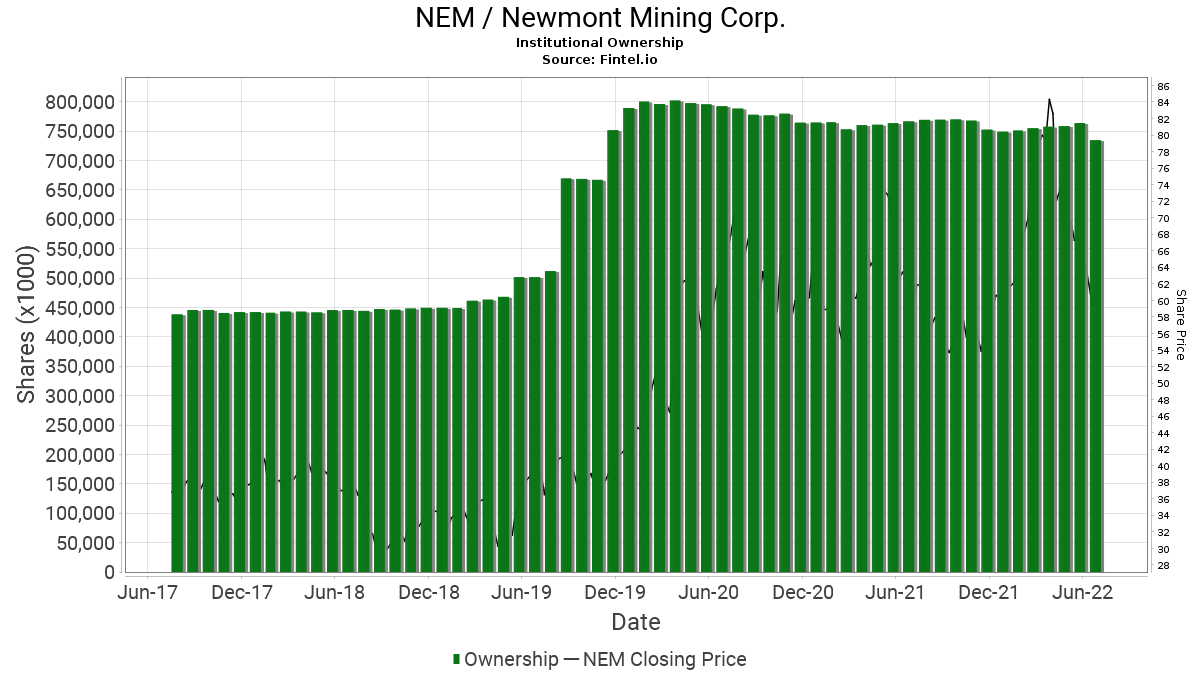 NEM / Newmont Mining Corp. Institutional Ownership