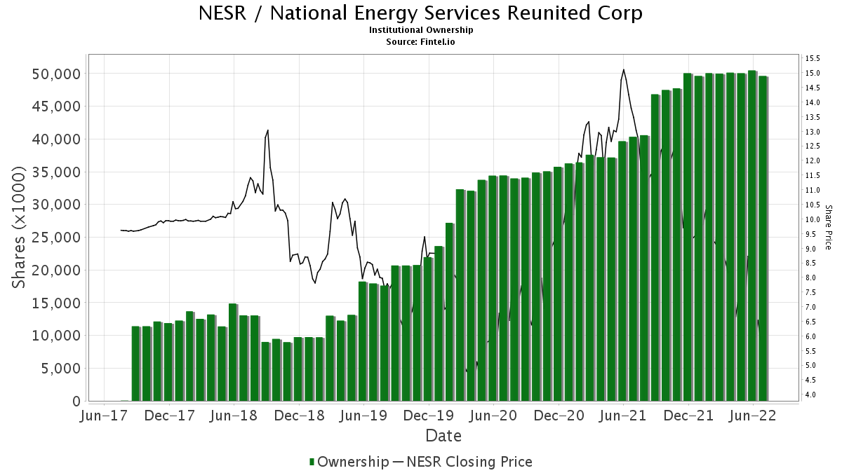 NESR / National Energy Services Reunited Corp. Institutional Ownership